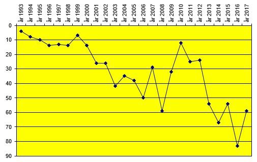 tabell eliteserien 2016
